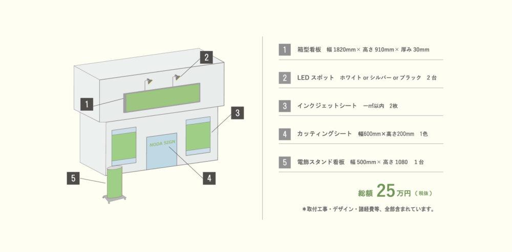 25万円看板プラン